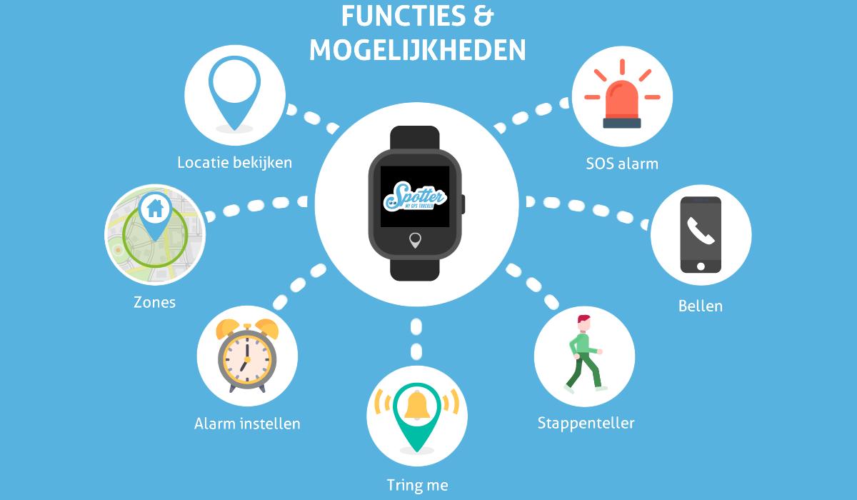 GPS Horloge - Functies