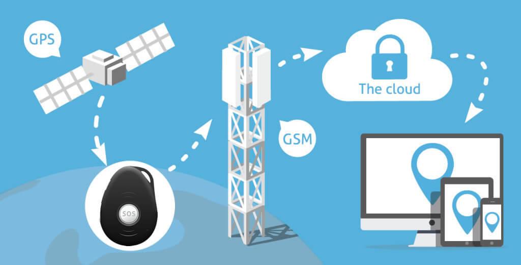GPS tracker Spotter - werking